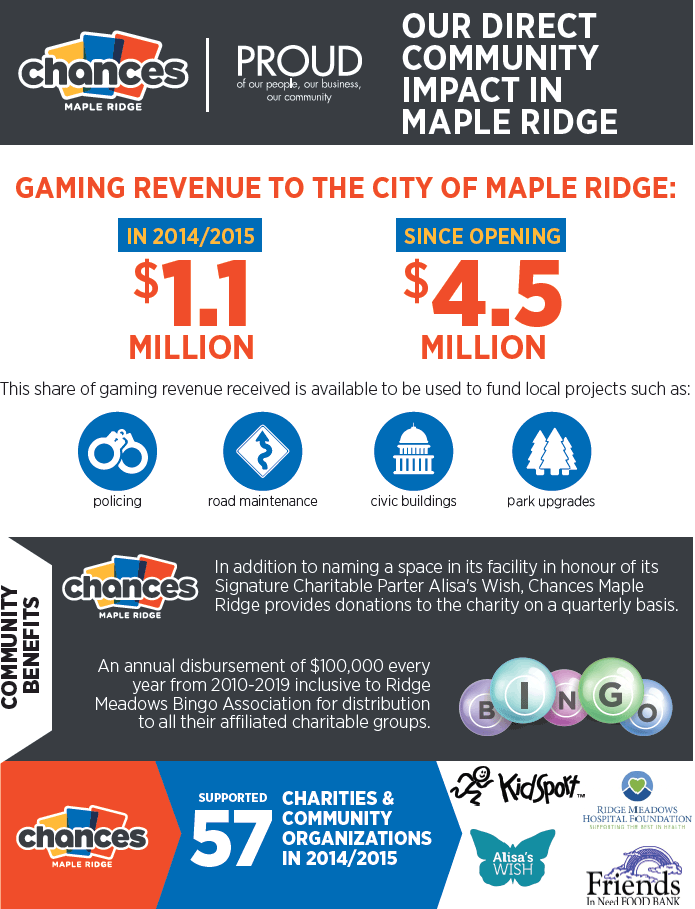 maple-ridge-where-the-money-goes
